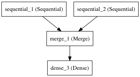 Sequential model - Keras中文文档